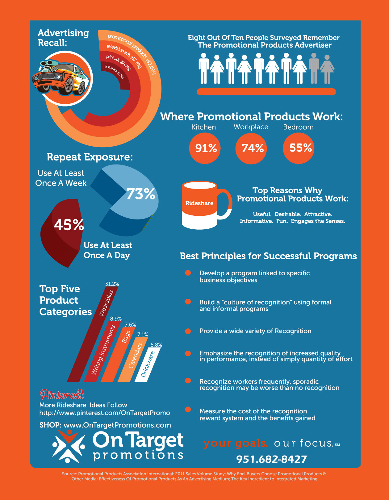 Infographic-Promotional-products-On-Target