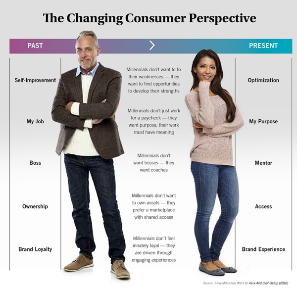 Changing-consumer-perspective