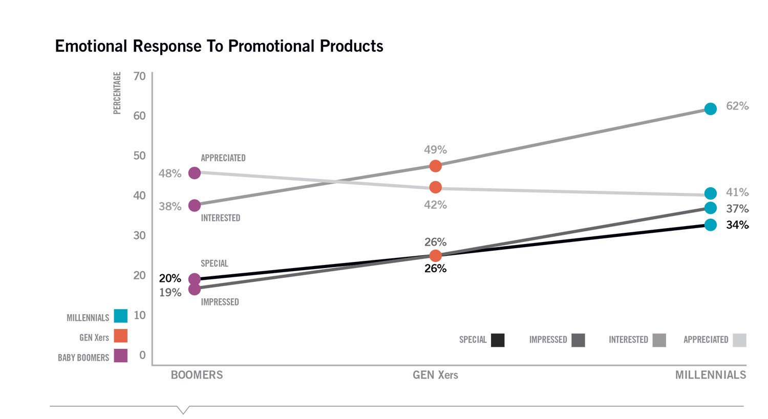 Emotional-response-to-Promo-Products